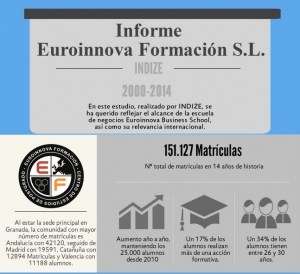 Informe Euroinnova Business School